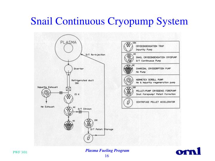 Snail Continuous Cryopump System