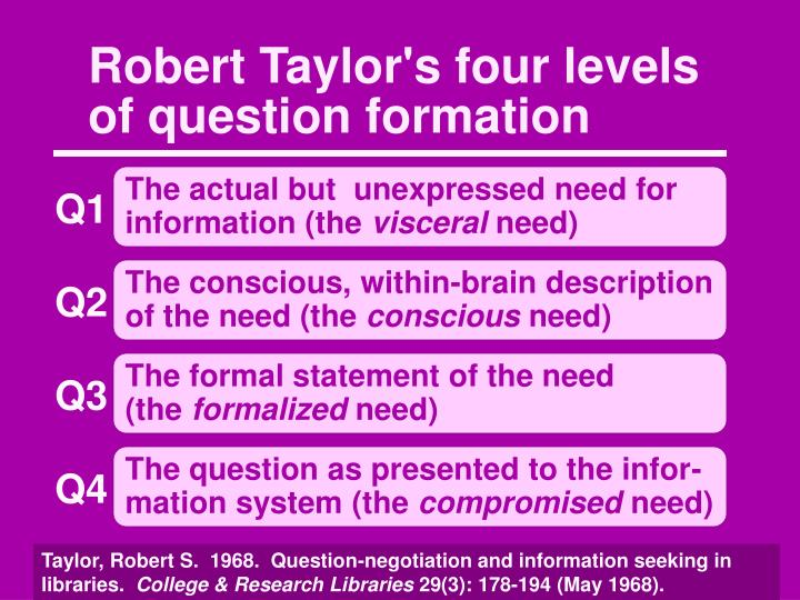 Robert Taylor's four levels of question formation