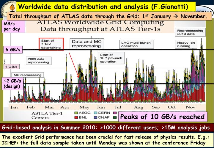 Worldwide data distribution and