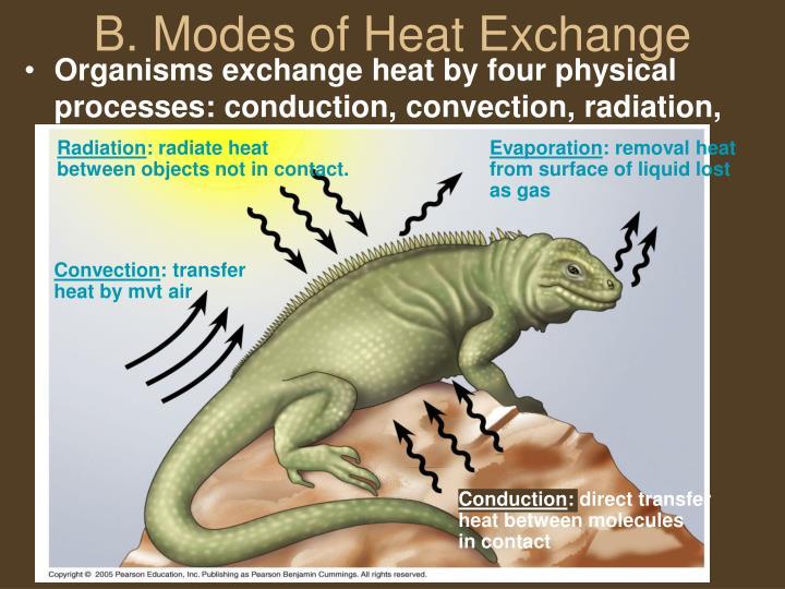 B. Modes of Heat Exchange