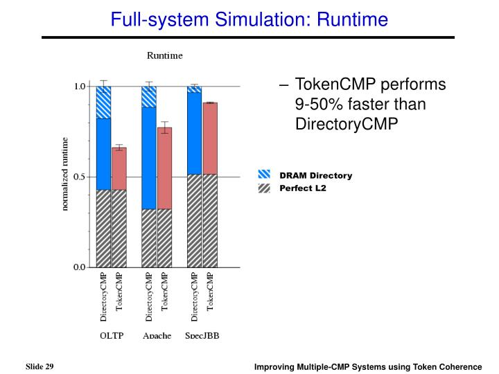 Full-system Simulation: Runtime