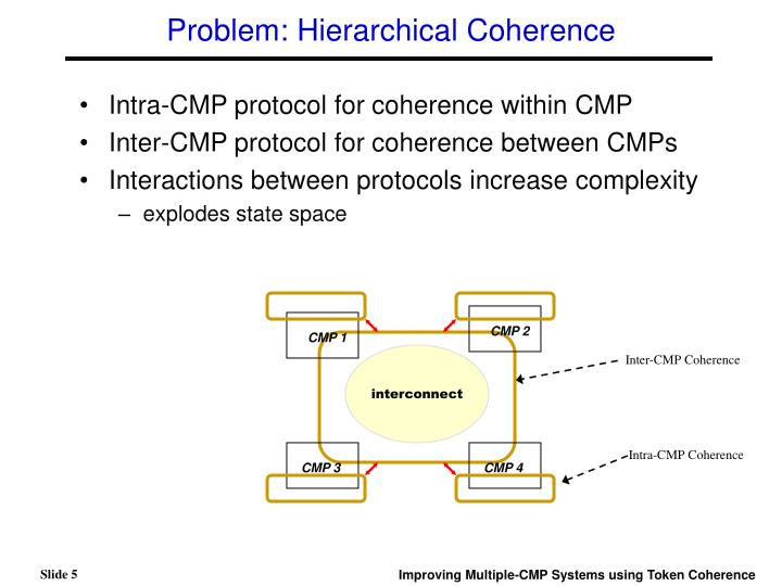 Problem: Hierarchical Coherence