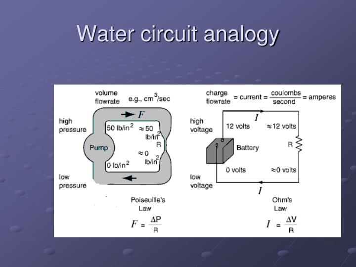 Water circuit analogy