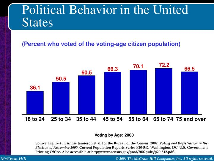 (Percent who voted of the voting-age citizen population)