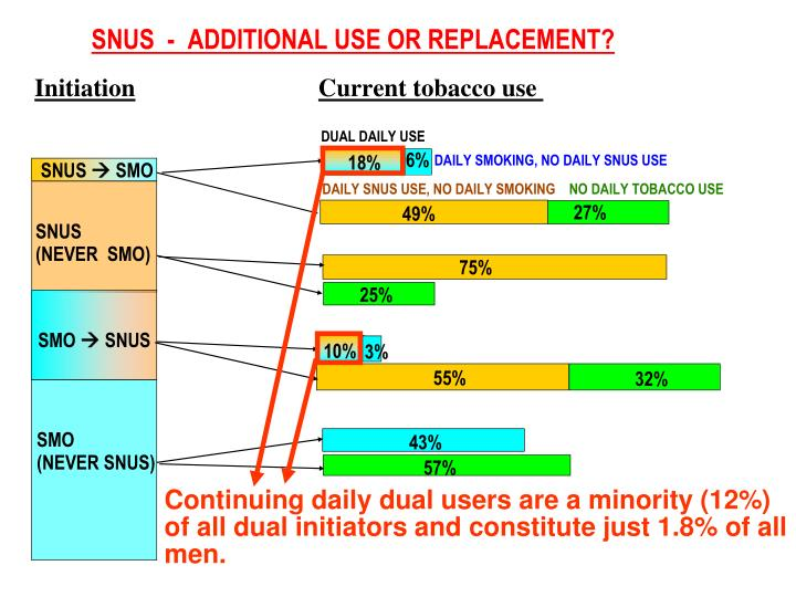 Continuing daily dual users are a minority (12%) of all dual initiators and constitute just 1.8% of all men.