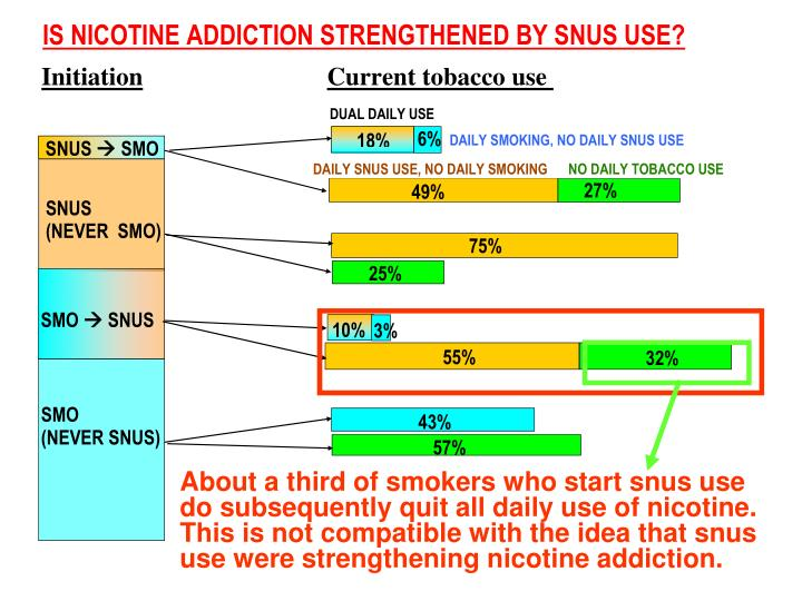 About a third of smokers who start snus use do subsequently quit all daily use of nicotine. This is not compatible with the idea that snus use were strengthening nicotine addiction.