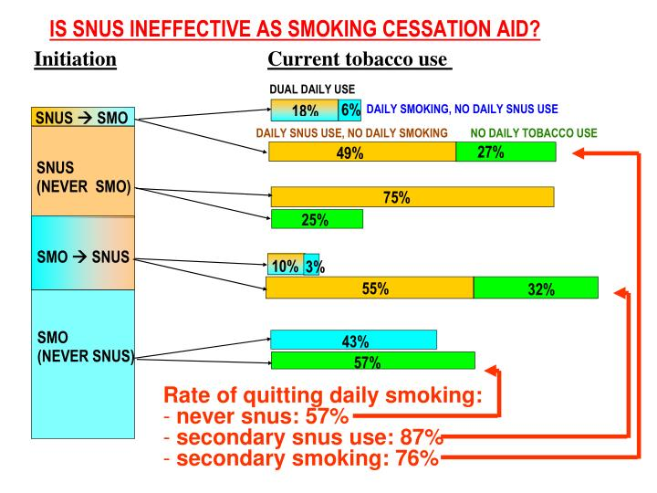 Rate of quitting daily smoking:
