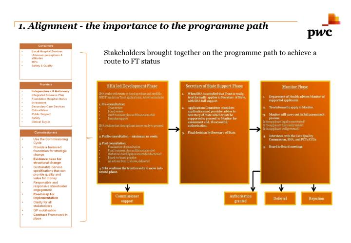 1. Alignment - the importance to the programme path