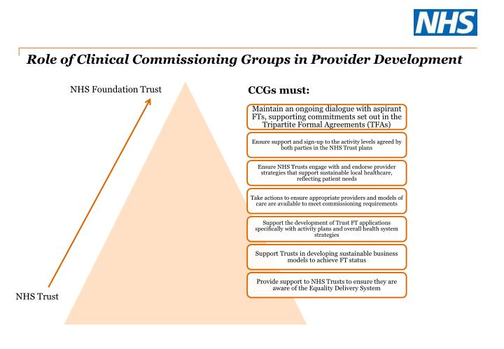 Role of Clinical Commissioning Groups in Provider Development