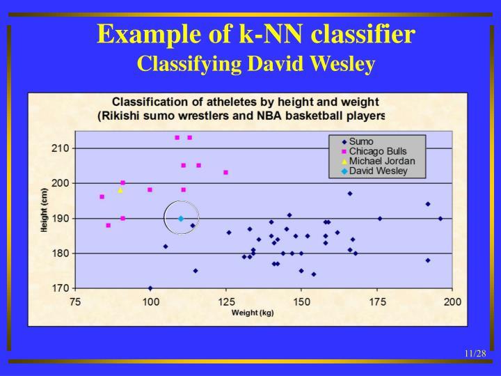 Example of k-NN classifier