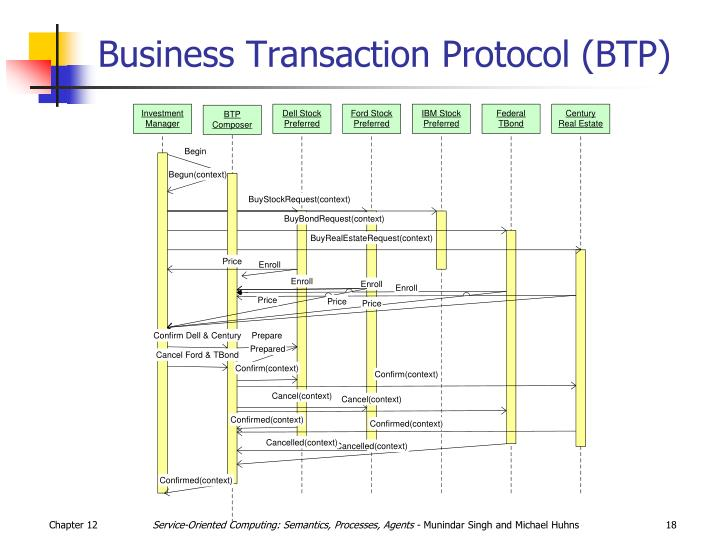 Business Transaction Protocol (BTP)
