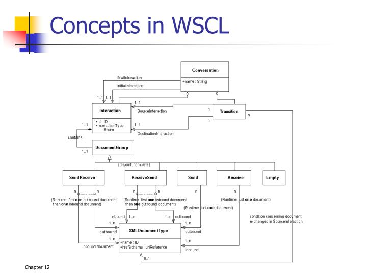 Concepts in WSCL