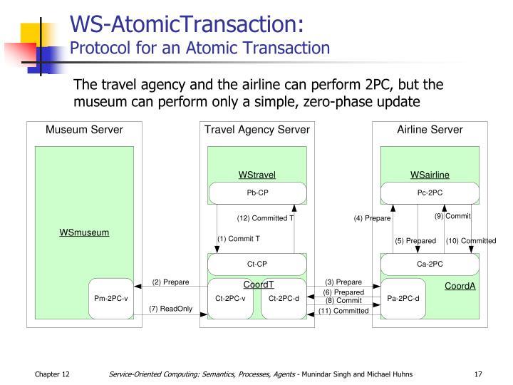 WS-AtomicTransaction: