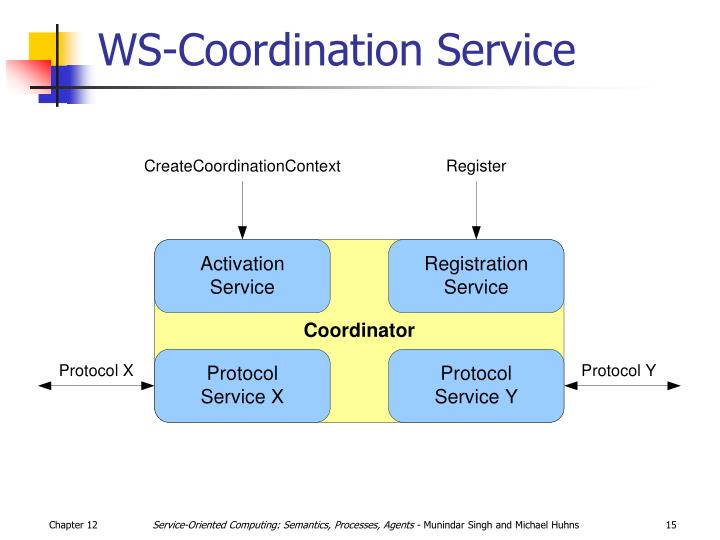 WS-Coordination Service