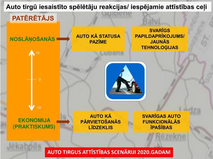 Auto tirgū iesaistīto spēlētāju reakcijas/ iespējamie attīstības ceļi