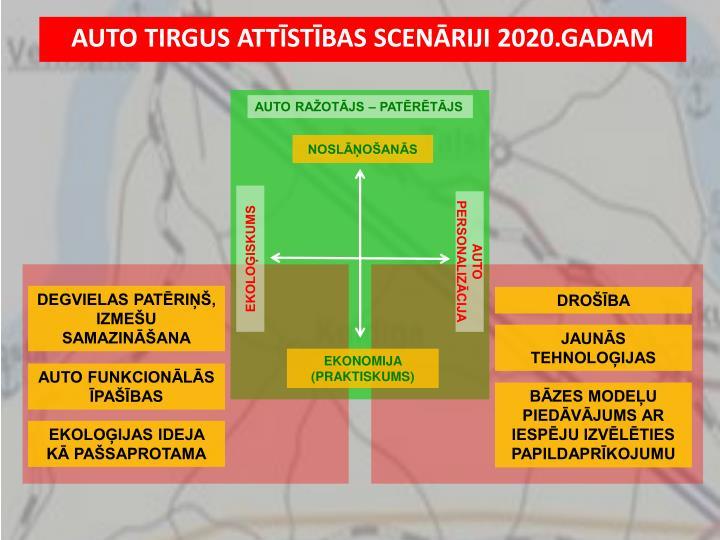 AUTO TIRGUS ATTĪSTĪBAS SCENĀRIJI 2020.GADAM