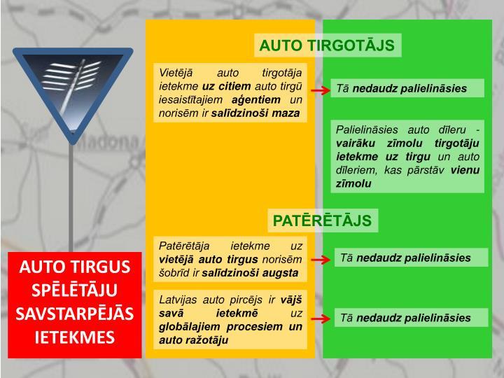 AUTO TIRGOTĀJS