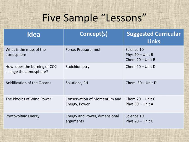 "Five Sample ""Lessons"""