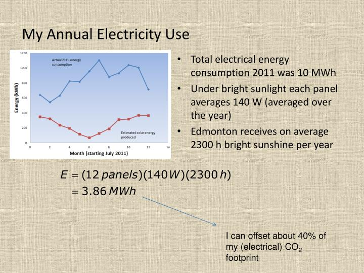 My Annual Electricity Use