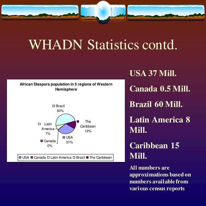 WHADN Statistics contd.