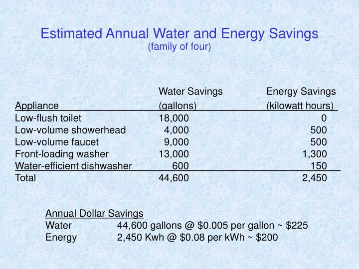 Estimated Annual Water and Energy Savings