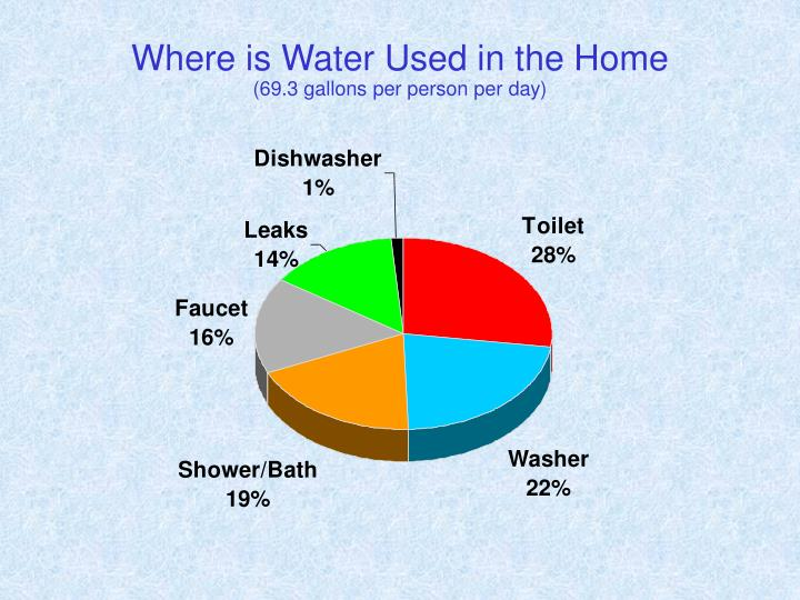 Where is Water Used in the Home