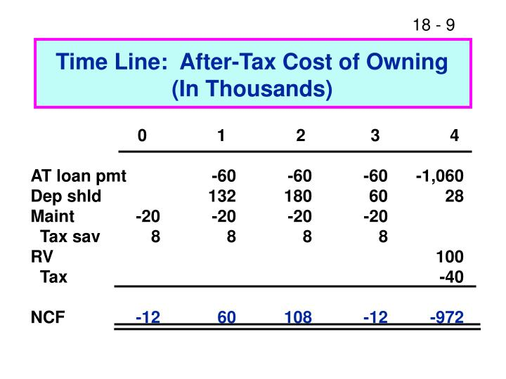 Time Line:  After-Tax Cost of Owning