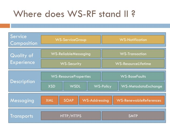 Where does WS-RF stand II ?