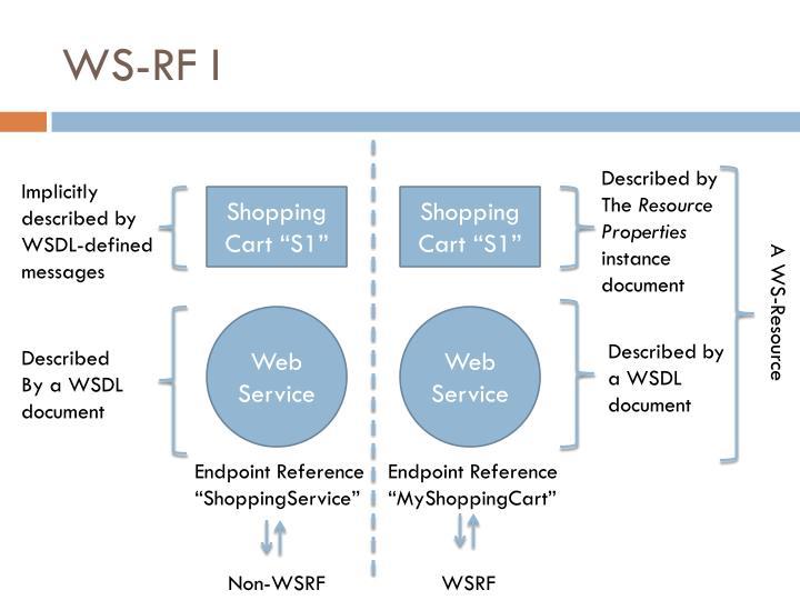 WS-RF I