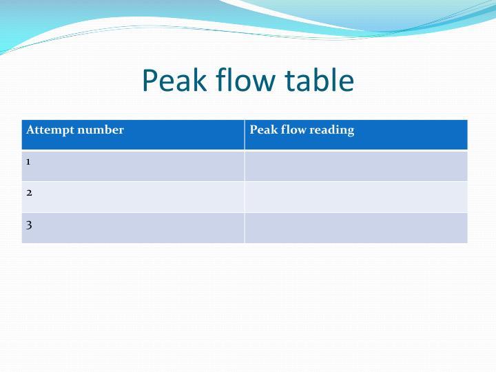 Peak flow table