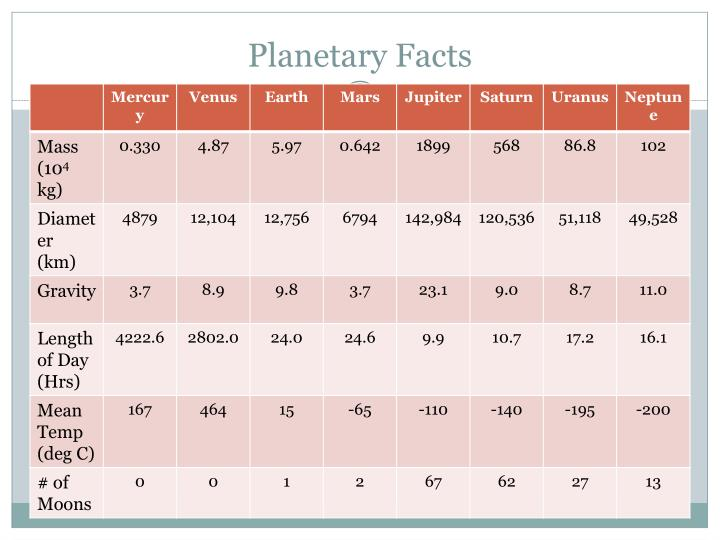 Planetary Facts