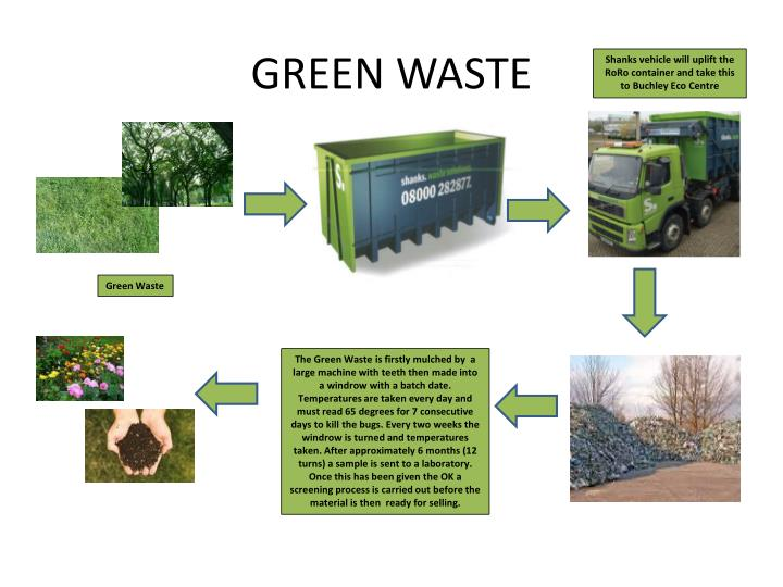 Green Food Waste Container Regulations