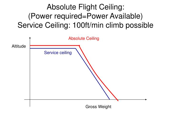 Absolute Flight Ceiling: