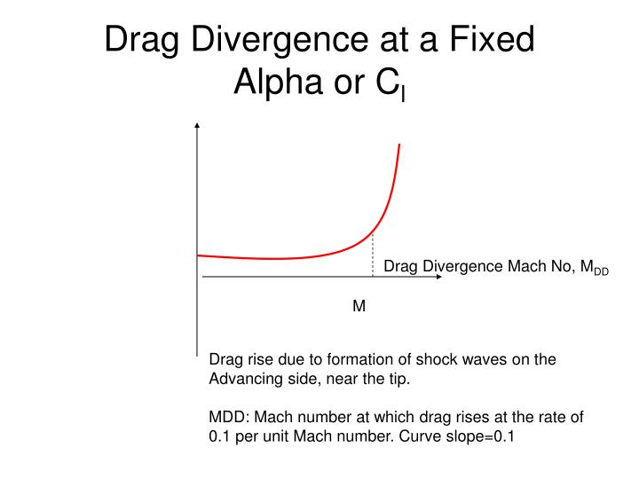 Drag Divergence at a Fixed