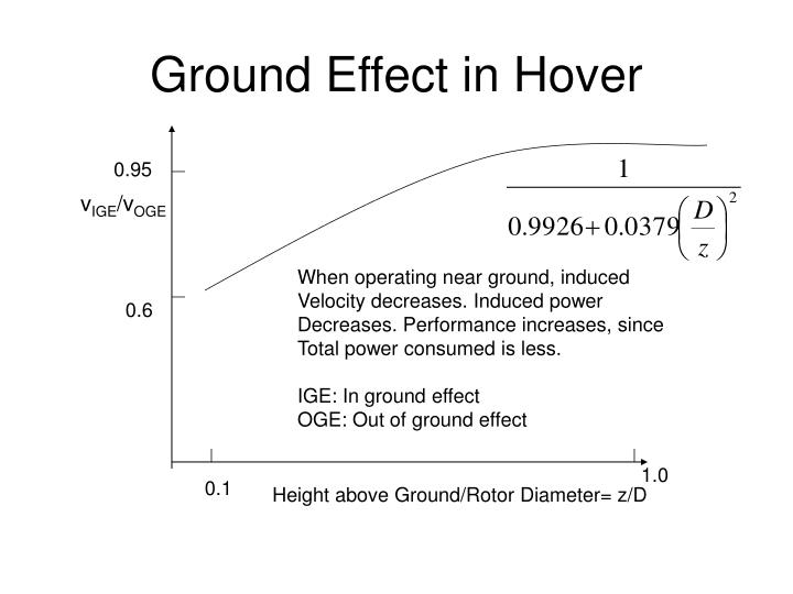 Ground Effect in Hover