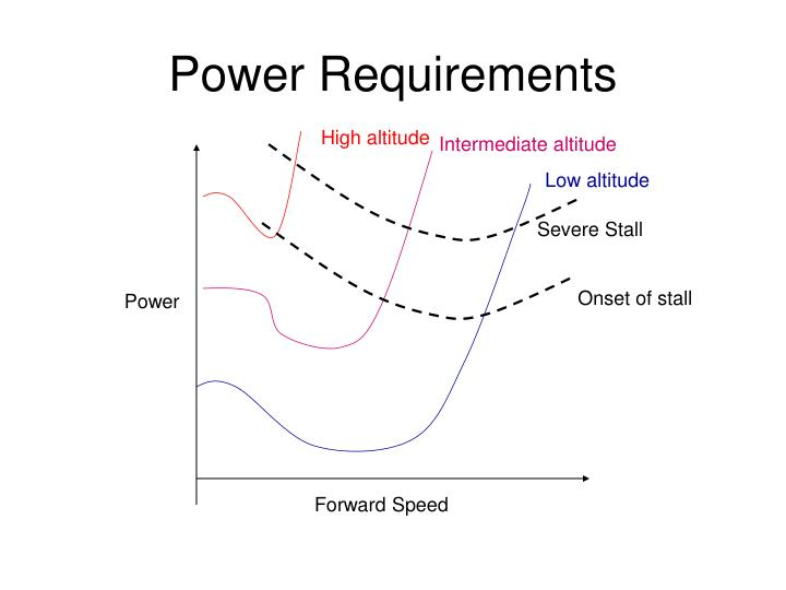 Power Requirements