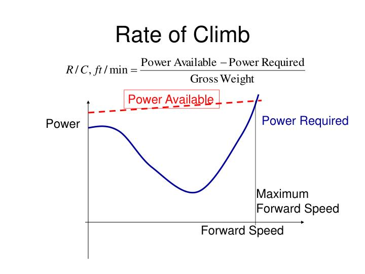 Rate of Climb