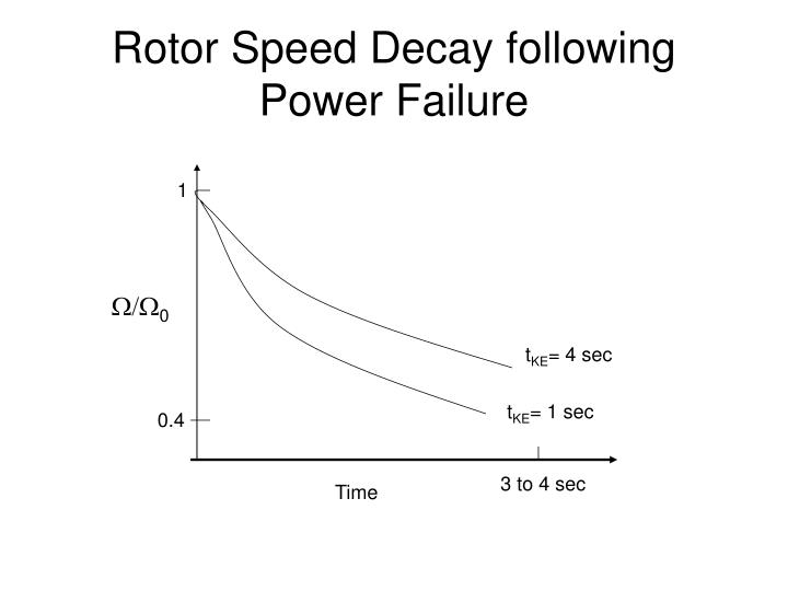 Rotor Speed Decay following