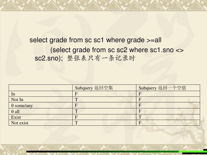 select grade from sc sc1 where grade >=all