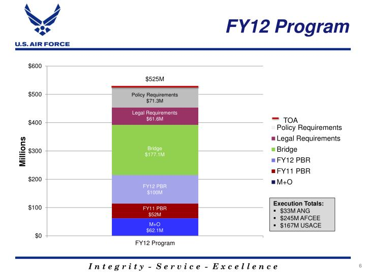 FY12 Program