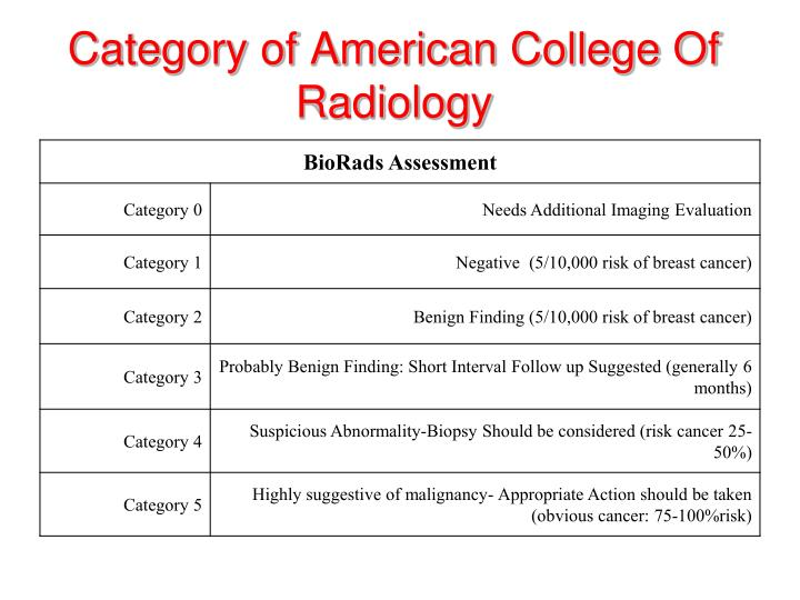Category of American College Of Radiology