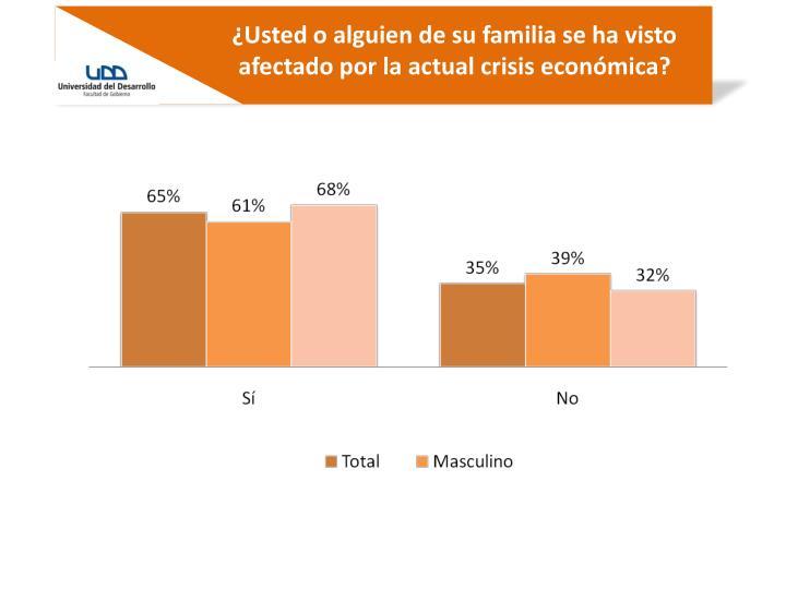 ¿Usted o alguien de su familia se ha visto afectado por la actual crisis económica?