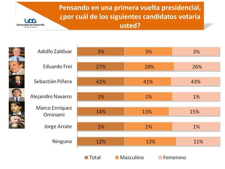 Pensando en una primera vuelta presidencial, ¿por cuál de los siguientes candidatos votaría usted?