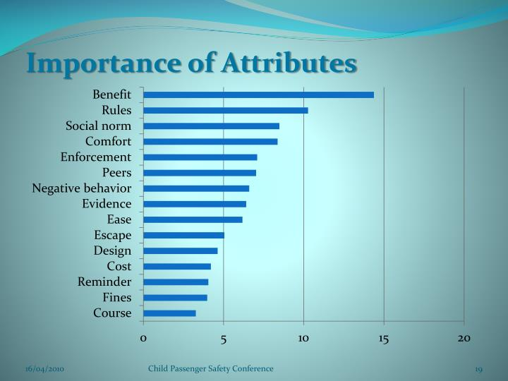 Importance of Attributes