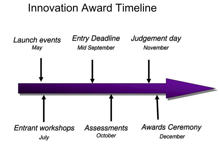 Innovation Award Timeline