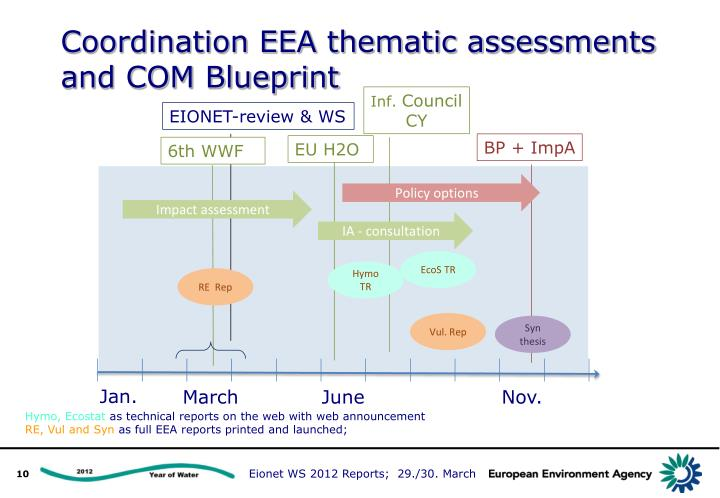 Coordination EEA thematic assessments and COM Blueprint