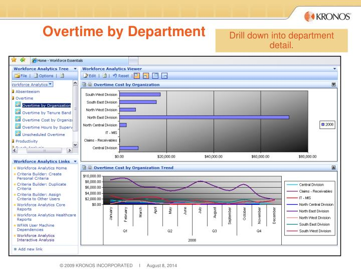Overtime by Department