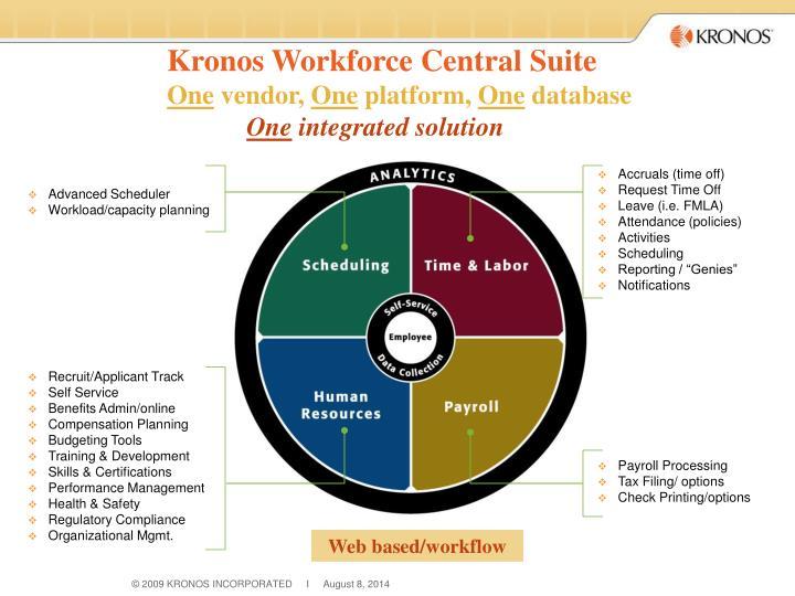 Kronos Workforce Central Suite