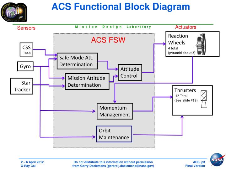 ACS Functional Block Diagram