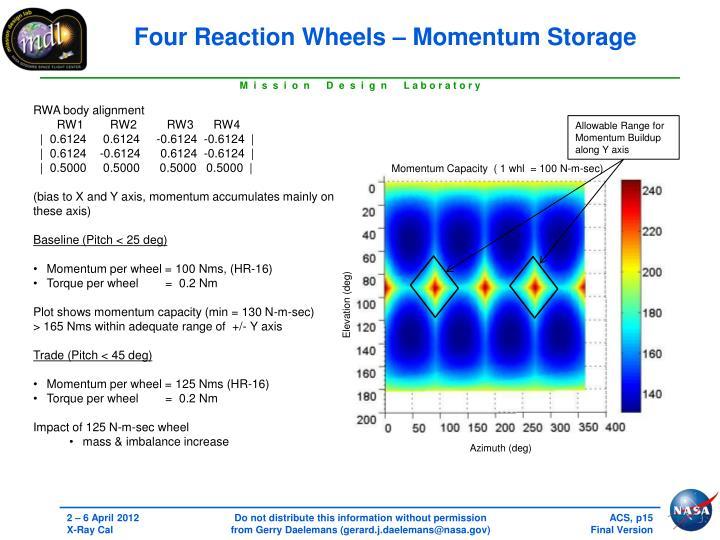 Four Reaction Wheels – Momentum Storage